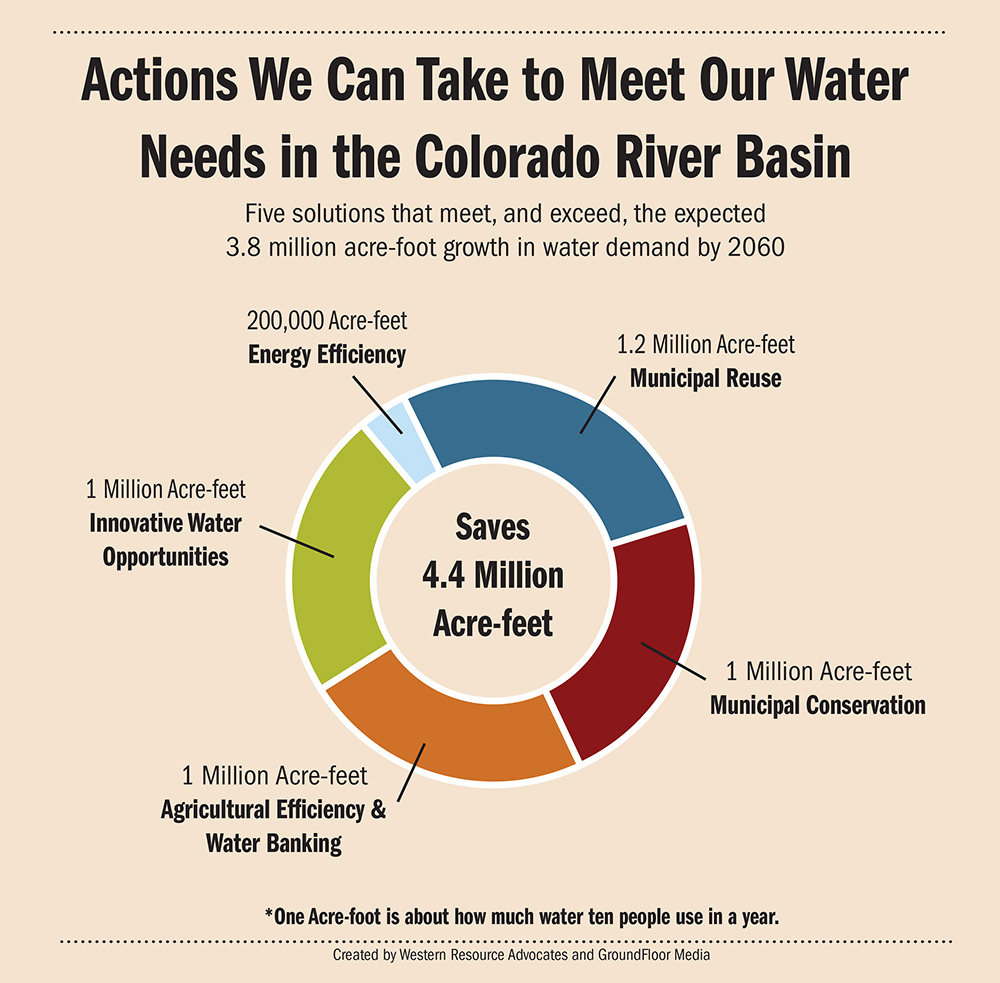 070215-_infographic_actions-to-meet-water-needs