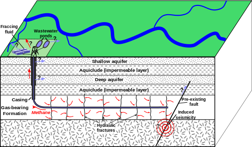 Schematic depiction of hydraulic fracturing for shale gas