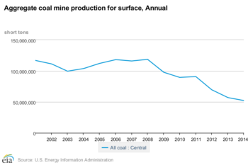 Trends for coal mining production in Central Appalachia. This decline has continued into 2015 and 2016.