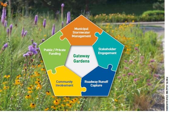 Gateway Gard process graphic