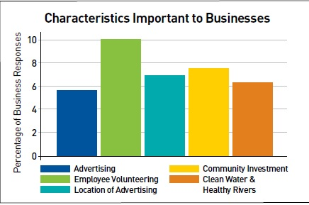 Characteristics important to business